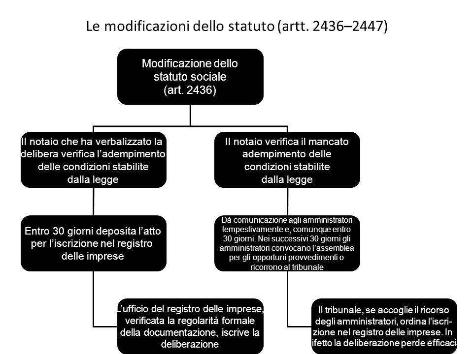 Le modificazioni dello statuto (artt. 2436–2447)