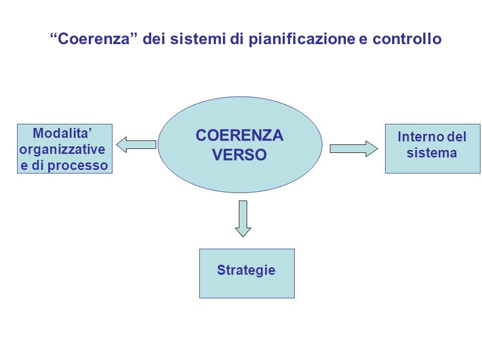 Coerenza dei sistemi di pianificazione e controllo