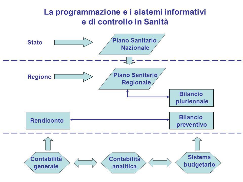 La programmazione e i sistemi informativi e di controllo in Sanità