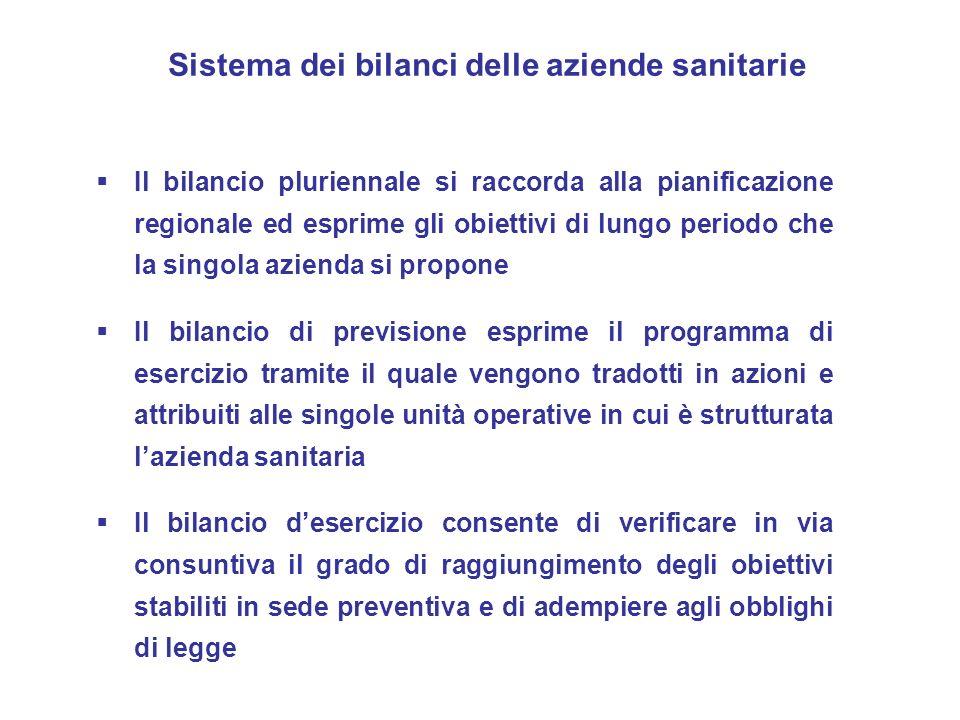 Sistema dei bilanci delle aziende sanitarie