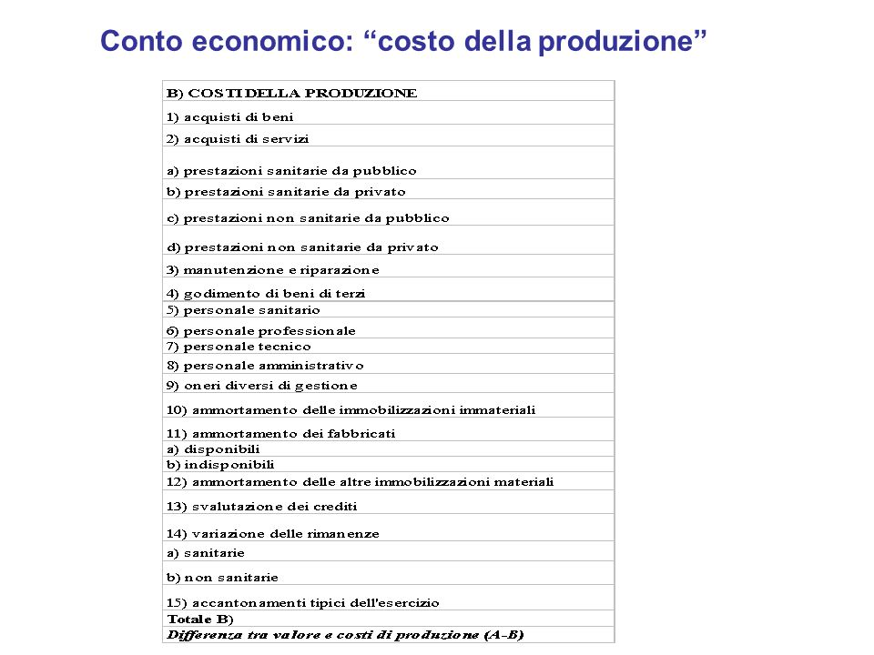 Conto economico: costo della produzione