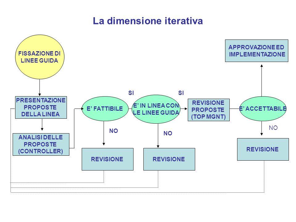 La dimensione iterativa