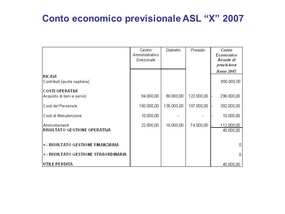 Conto economico previsionale ASL X 2007