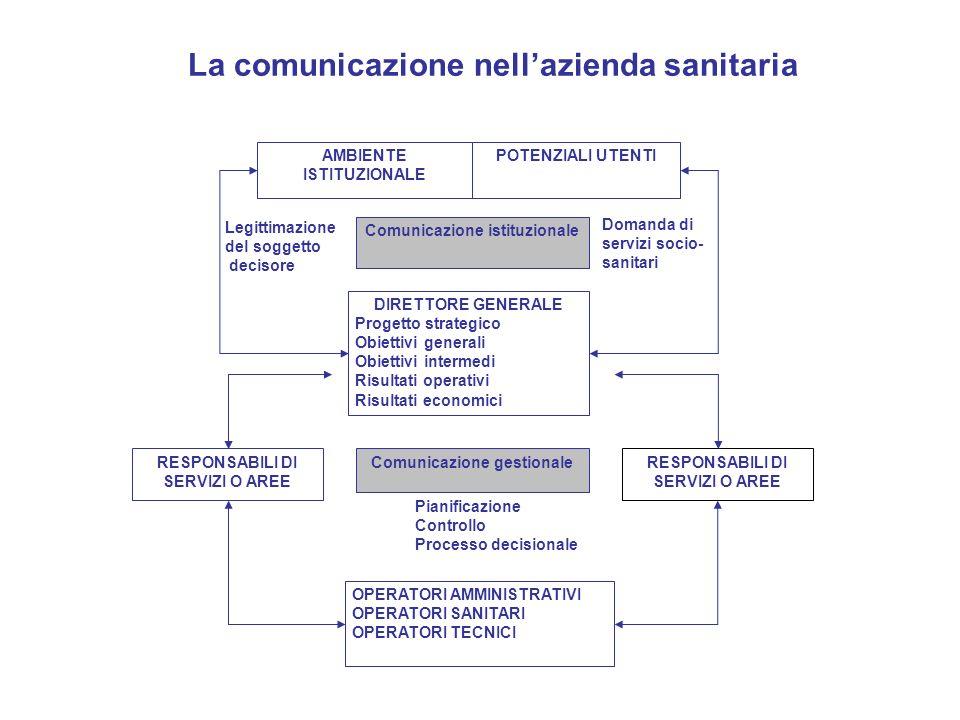 La comunicazione nell'azienda sanitaria