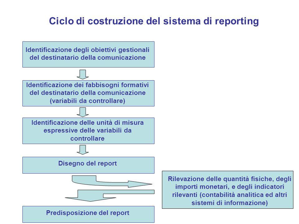 Predisposizione del report