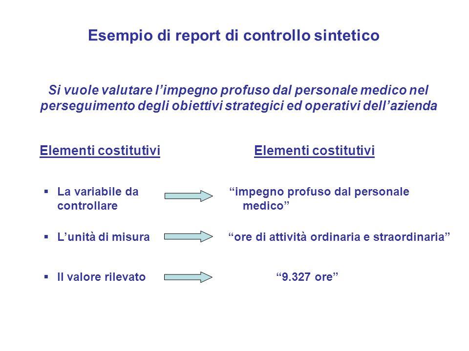 Esempio di report di controllo sintetico