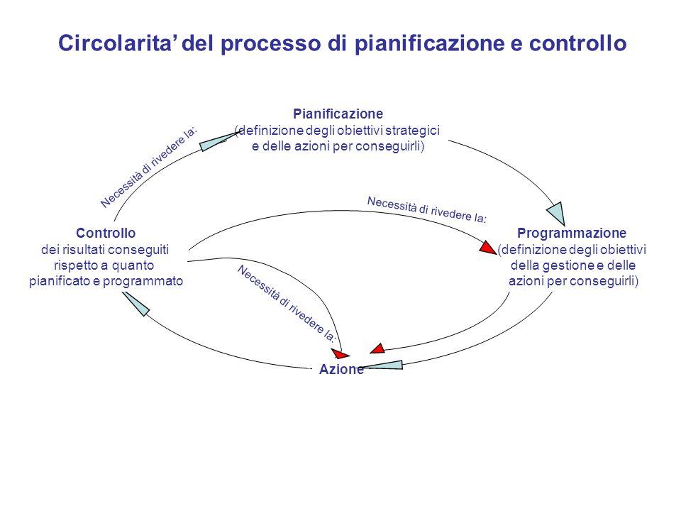 Circolarita' del processo di pianificazione e controllo