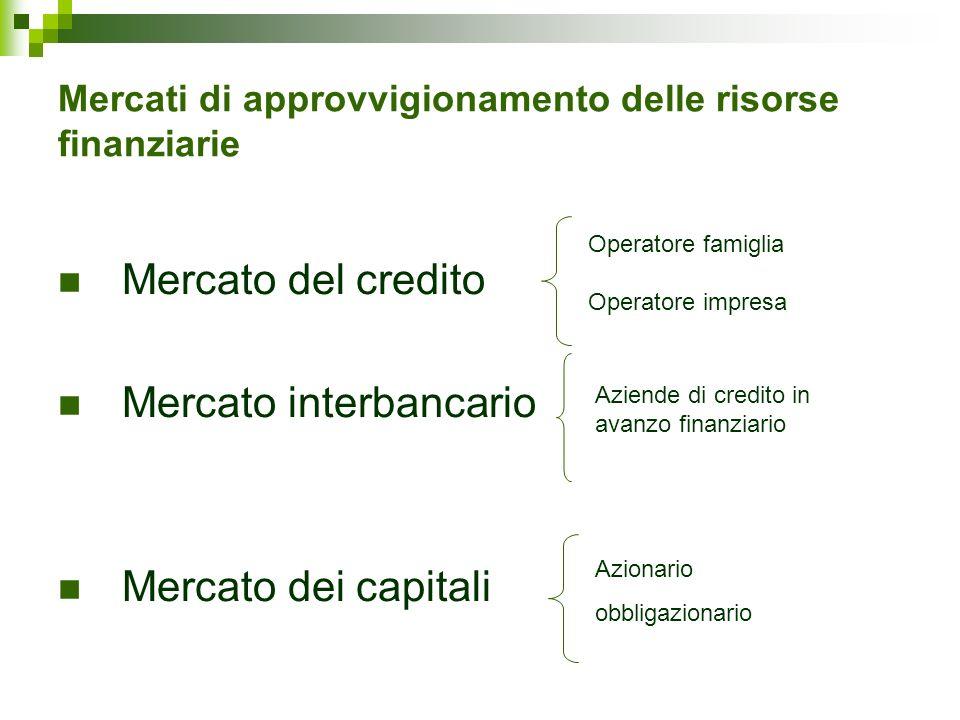 Mercati di approvvigionamento delle risorse finanziarie