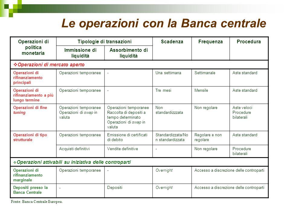 Le operazioni con la Banca centrale
