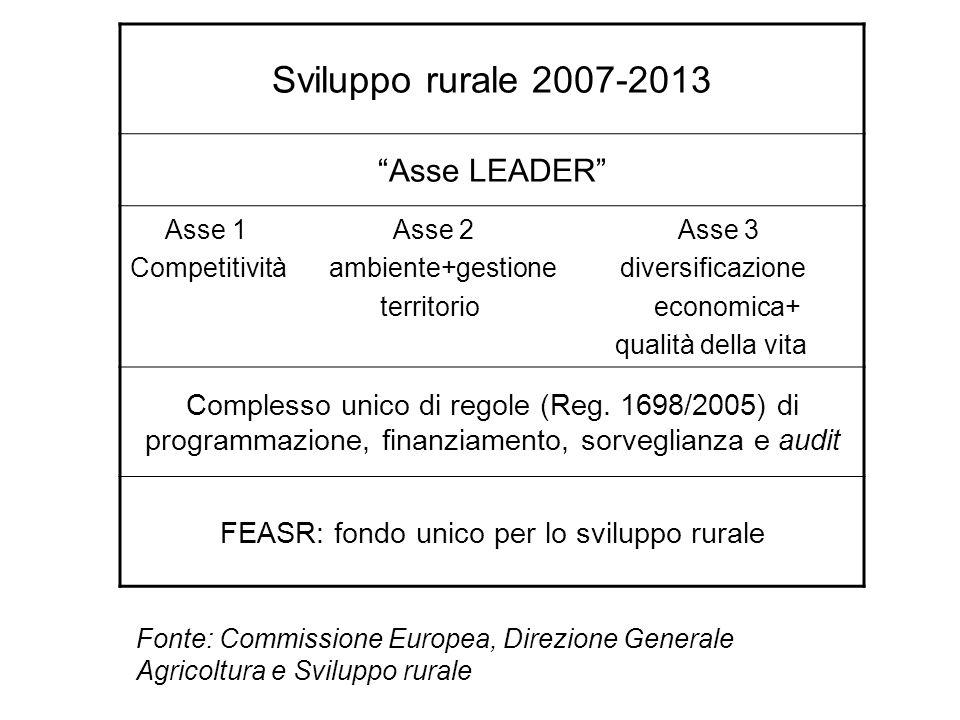 FEASR: fondo unico per lo sviluppo rurale