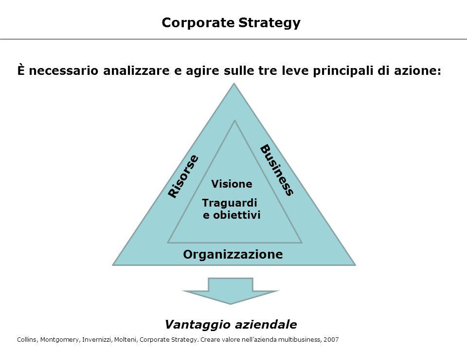 Corporate Strategy È necessario analizzare e agire sulle tre leve principali di azione: Business. Risorse.