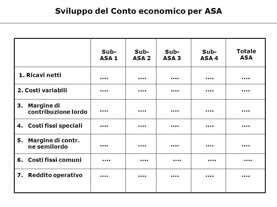 Sviluppo del Conto economico per ASA