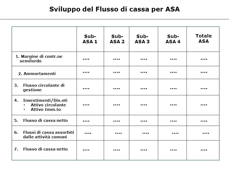 Sviluppo del Flusso di cassa per ASA