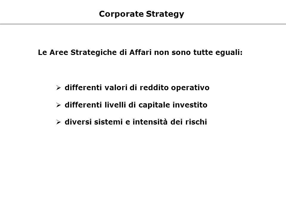 Corporate Strategy Le Aree Strategiche di Affari non sono tutte eguali: differenti valori di reddito operativo.