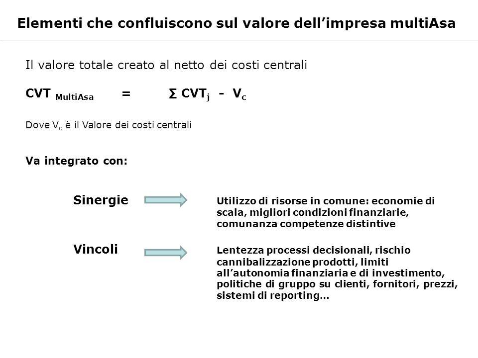Elementi che confluiscono sul valore dell'impresa multiAsa