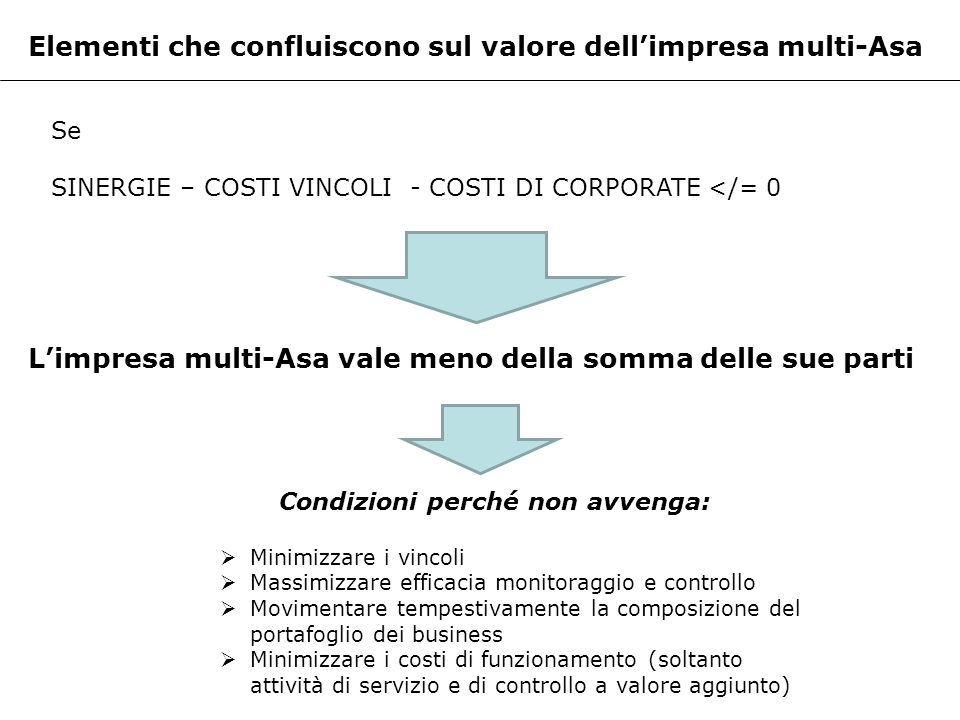 Elementi che confluiscono sul valore dell'impresa multi-Asa