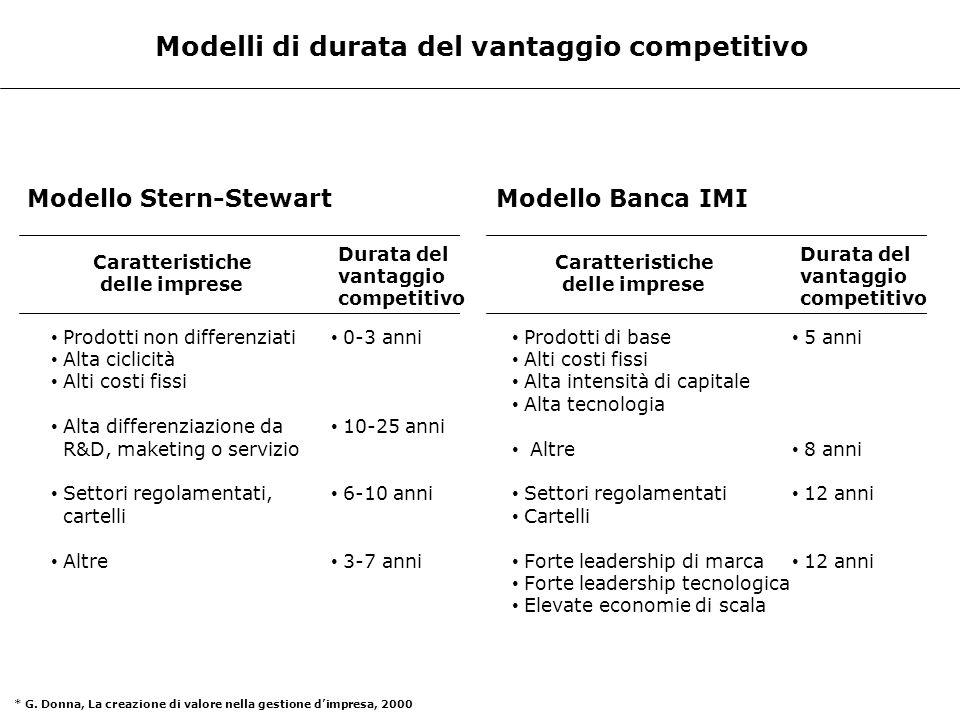 Modelli di durata del vantaggio competitivo