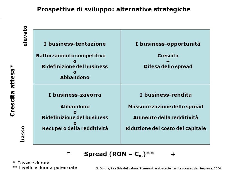 - Prospettive di sviluppo: alternative strategiche Crescita attesa*