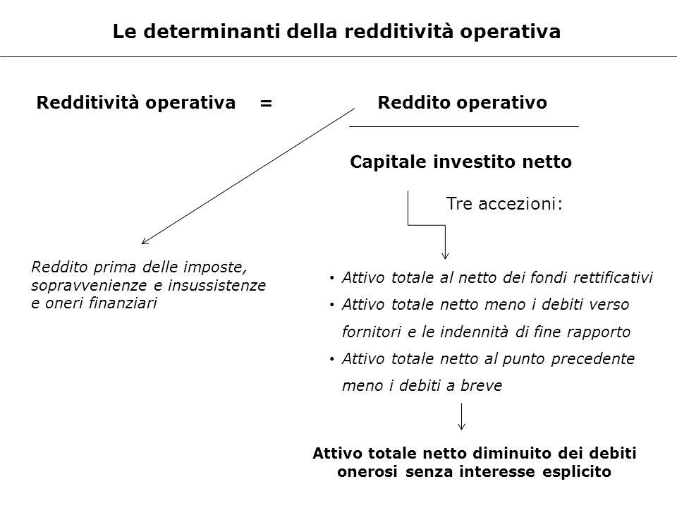 Le determinanti della redditività operativa Capitale investito netto