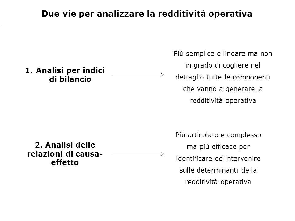 Due vie per analizzare la redditività operativa