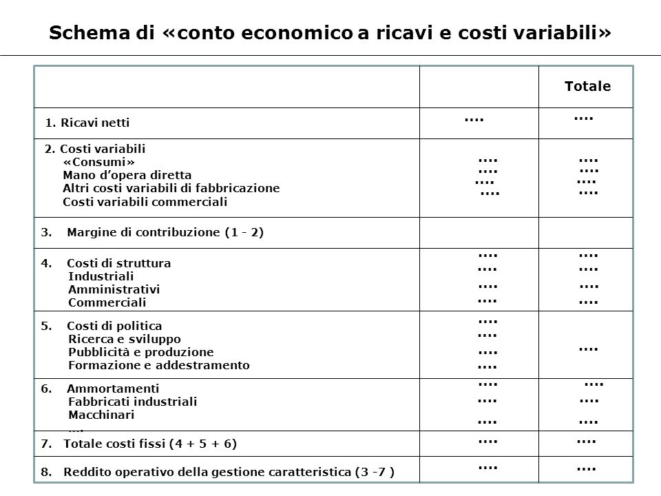 Schema di «conto economico a ricavi e costi variabili»