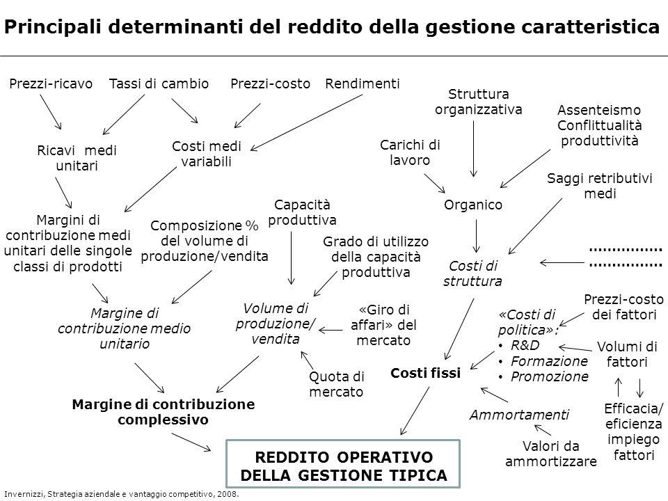 Principali determinanti del reddito della gestione caratteristica