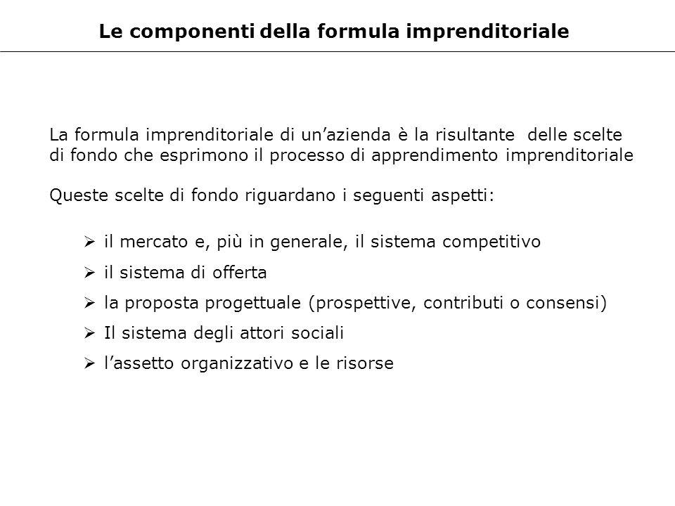 Le componenti della formula imprenditoriale