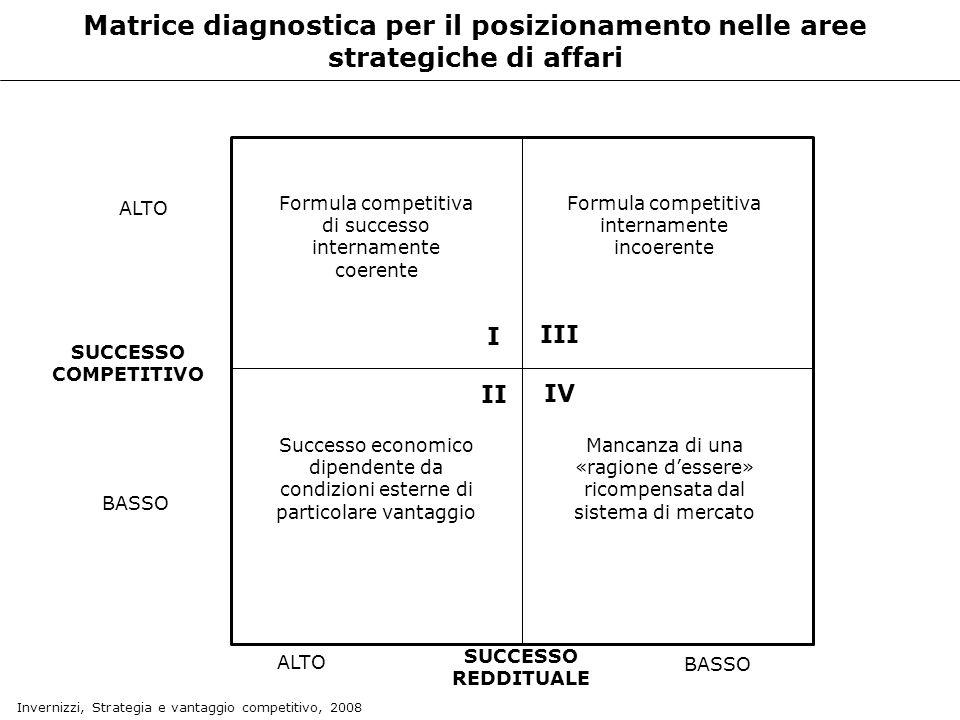 Matrice diagnostica per il posizionamento nelle aree strategiche di affari