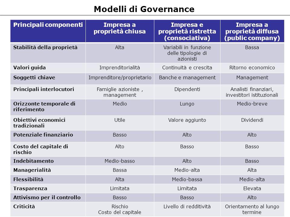 Modelli di Governance Principali componenti Impresa a proprietà chiusa