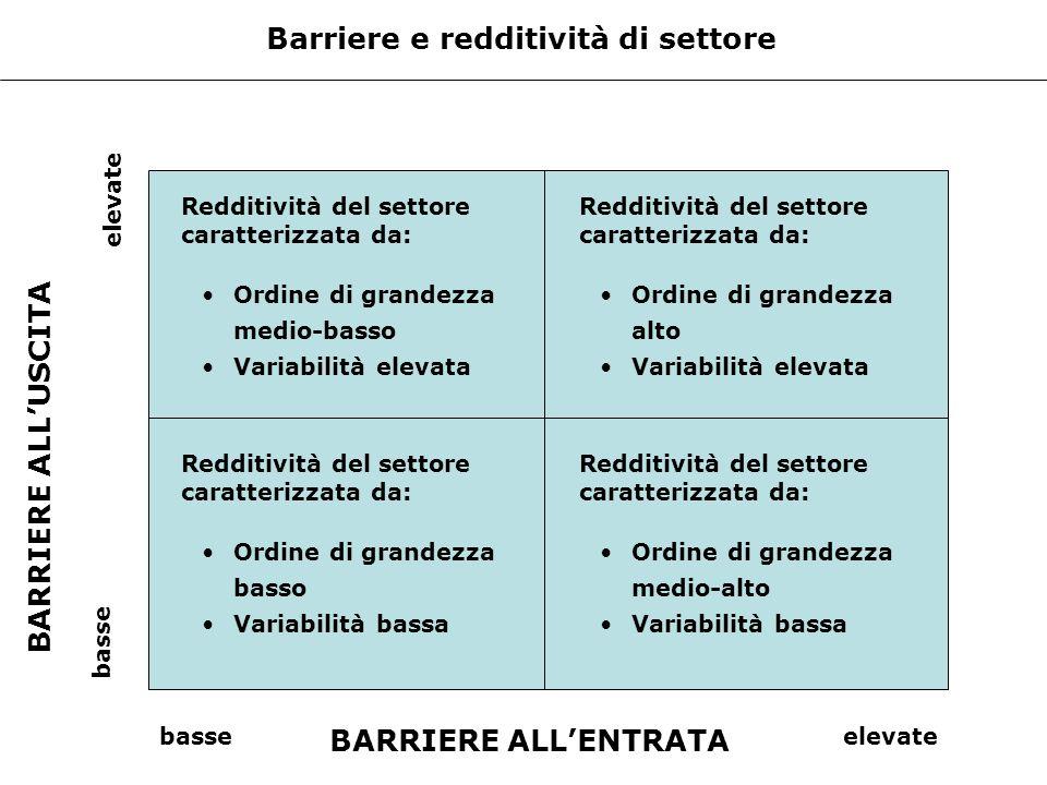 Barriere e redditività di settore