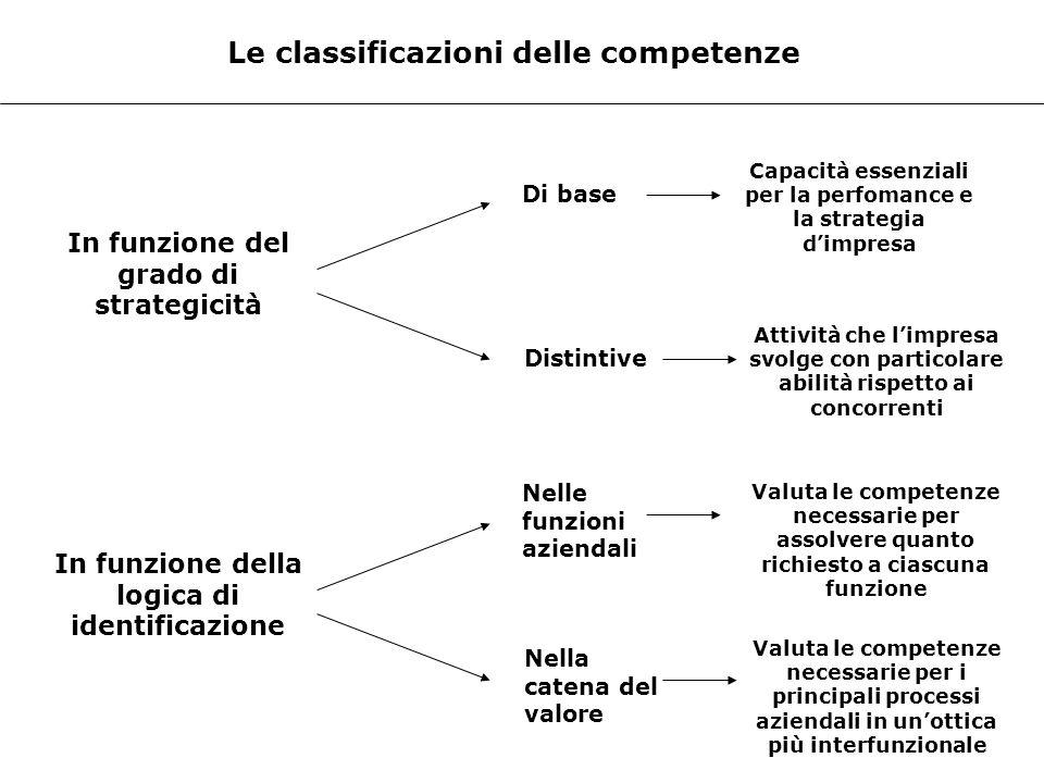 Le classificazioni delle competenze