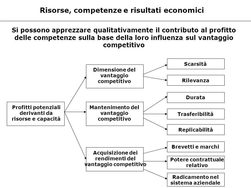 Risorse, competenze e risultati economici
