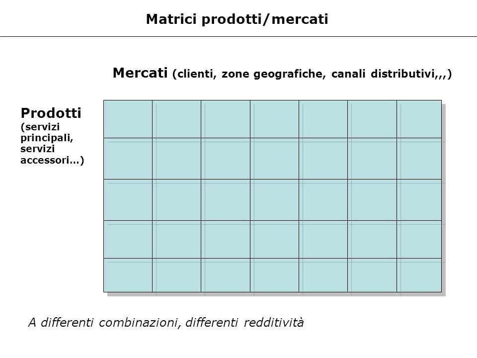 Matrici prodotti/mercati