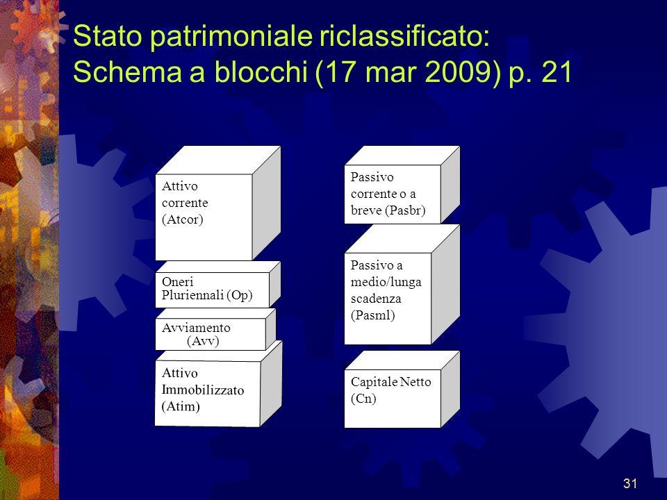 Stato patrimoniale riclassificato: Schema a blocchi (17 mar 2009) p. 21