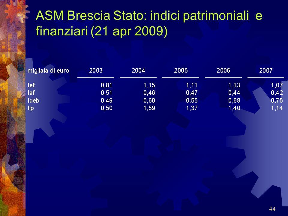 ASM Brescia Stato: indici patrimoniali e finanziari (21 apr 2009)