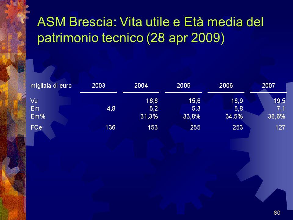 ASM Brescia: Vita utile e Età media del patrimonio tecnico (28 apr 2009)