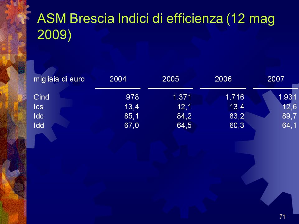 ASM Brescia Indici di efficienza (12 mag 2009)