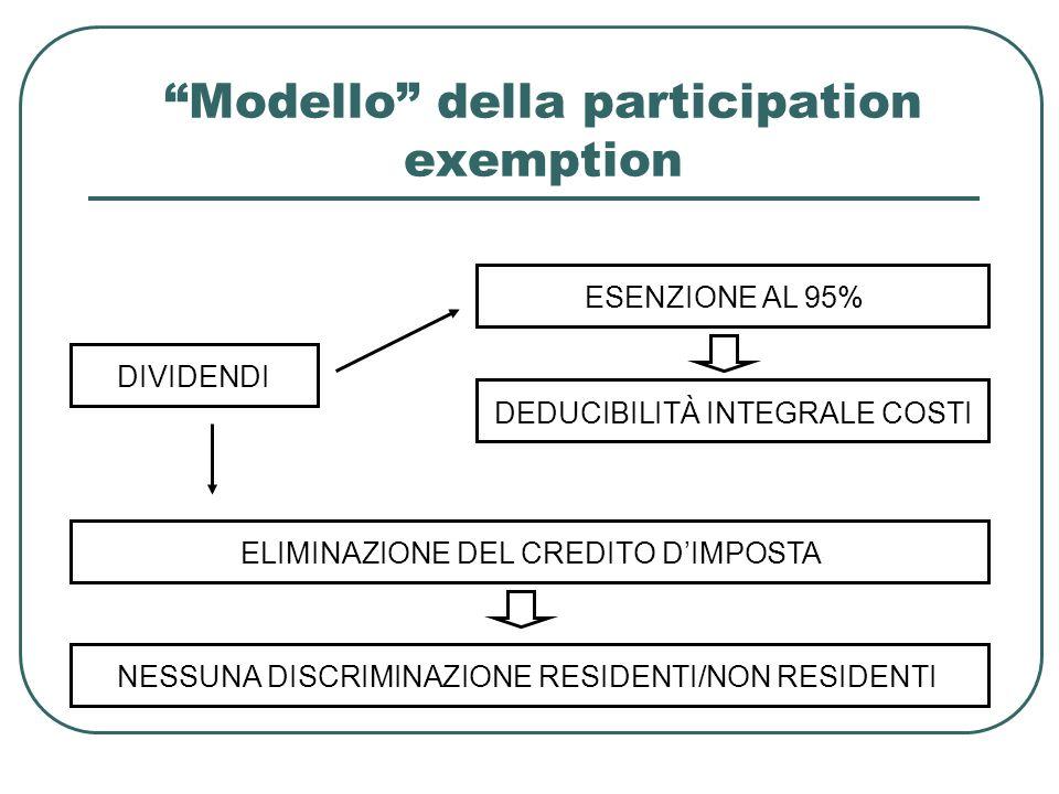 Modello della participation exemption