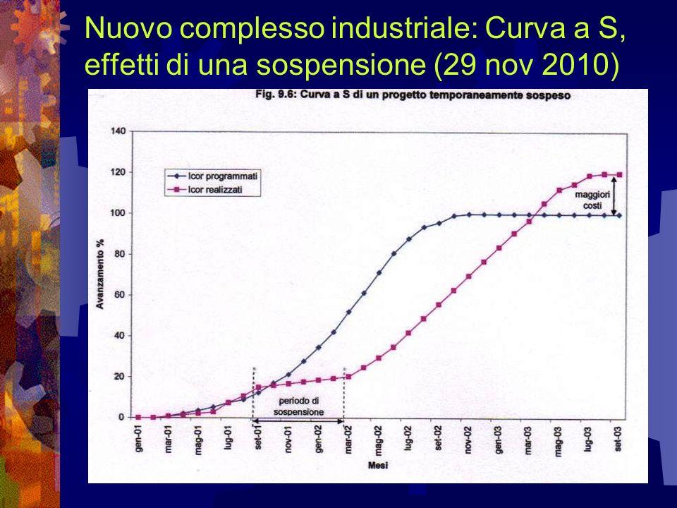 Nuovo complesso industriale: Curva a S, effetti di una sospensione (29 nov 2010)
