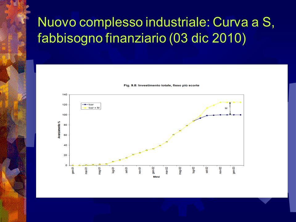 Nuovo complesso industriale: Curva a S, fabbisogno finanziario (03 dic 2010)