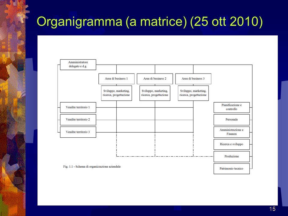 Organigramma (a matrice) (25 ott 2010)