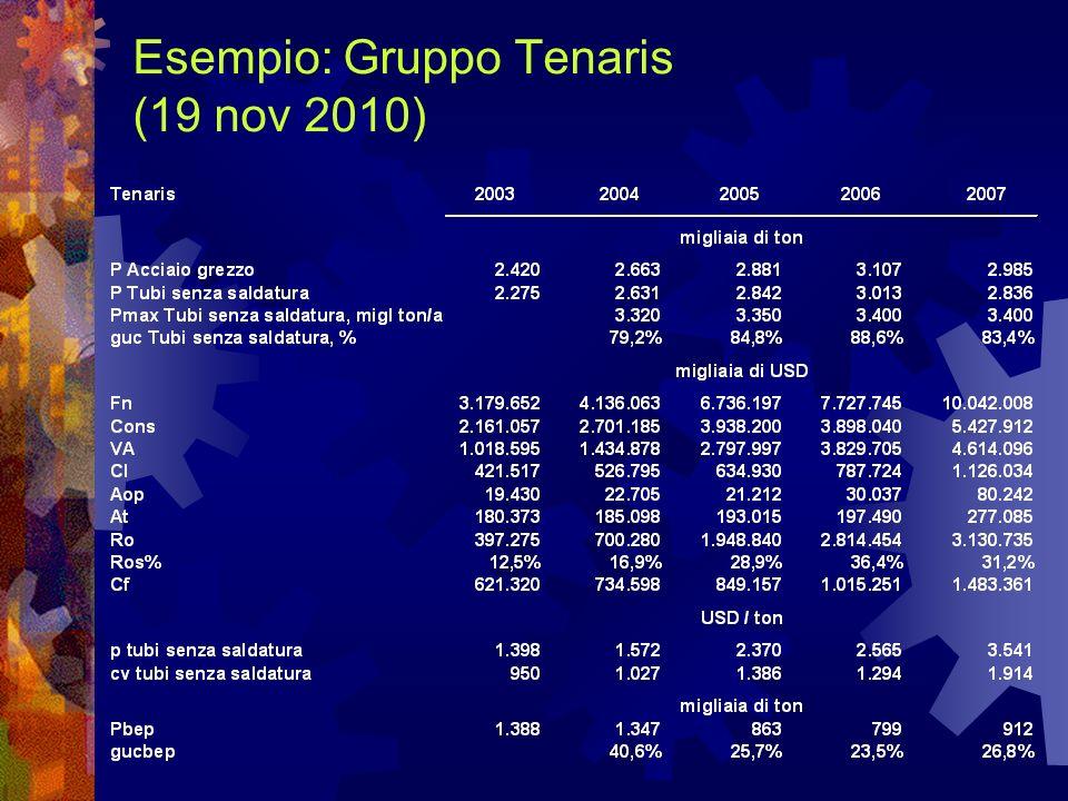 Esempio: Gruppo Tenaris (19 nov 2010)