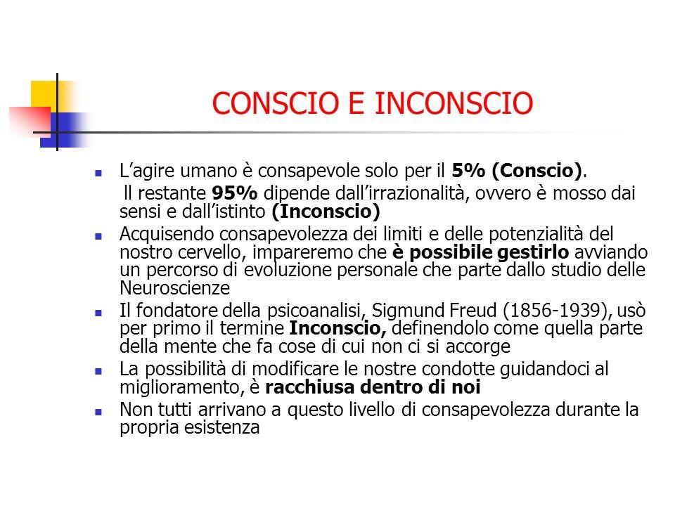 CONSCIO E INCONSCIO L'agire umano è consapevole solo per il 5% (Conscio).