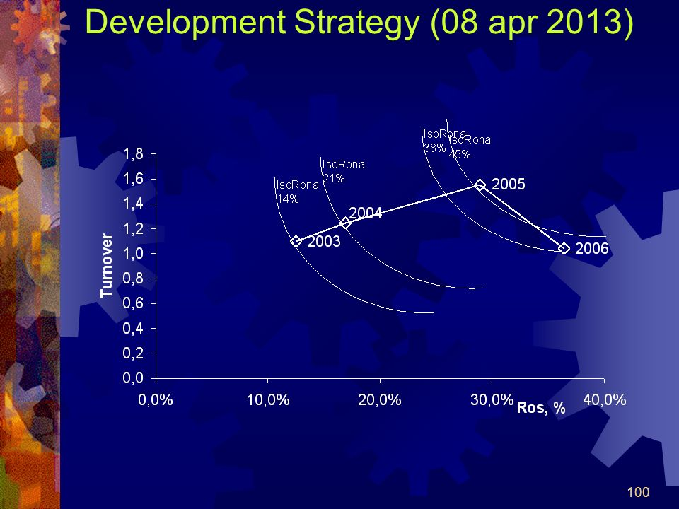 Development Strategy (08 apr 2013)
