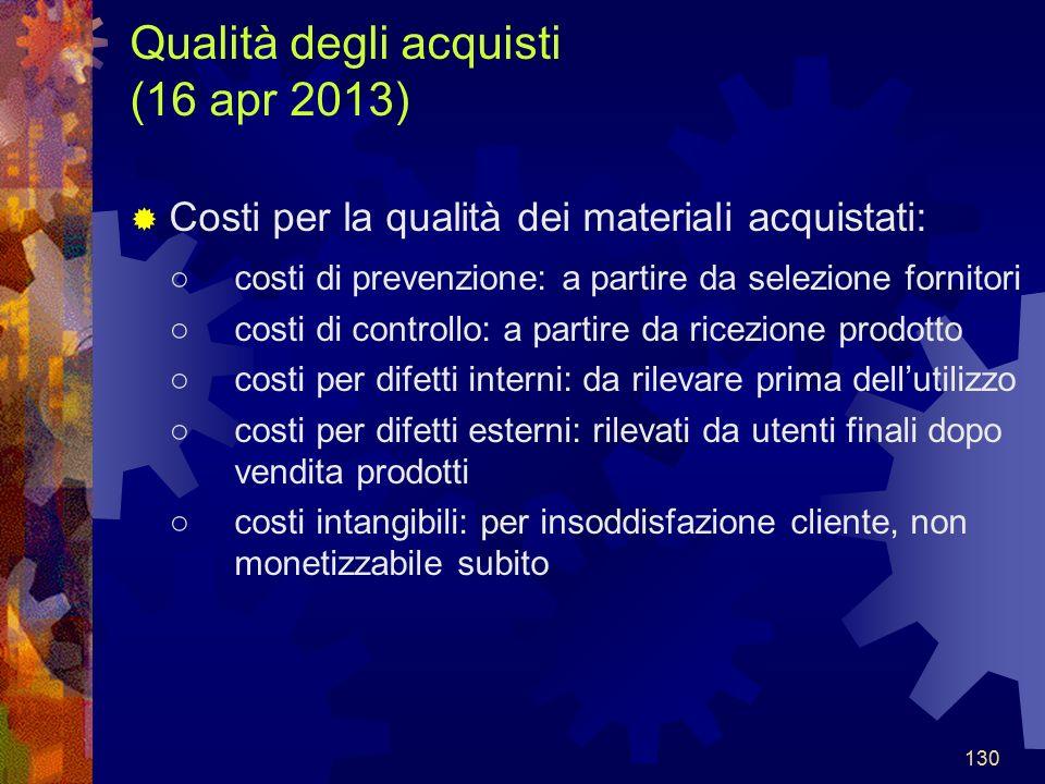 Qualità degli acquisti (16 apr 2013)