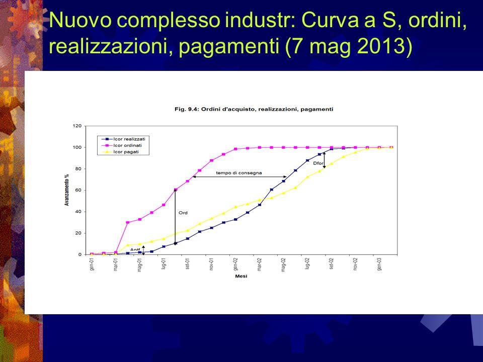 Nuovo complesso industr: Curva a S, ordini, realizzazioni, pagamenti (7 mag 2013)