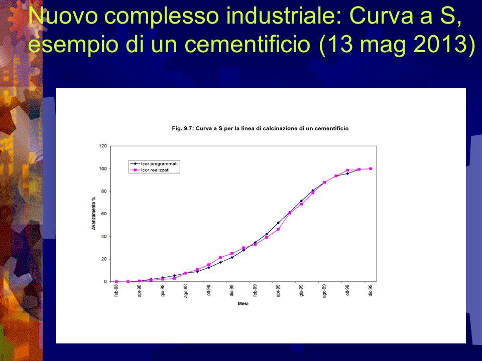 Nuovo complesso industriale: Curva a S, esempio di un cementificio (13 mag 2013)