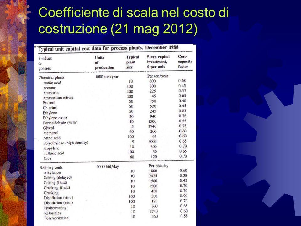 Coefficiente di scala nel costo di costruzione (21 mag 2012)
