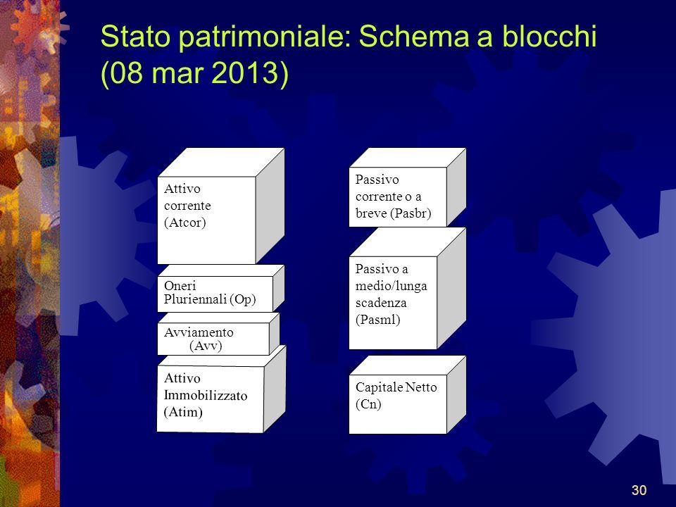 Stato patrimoniale: Schema a blocchi (08 mar 2013)