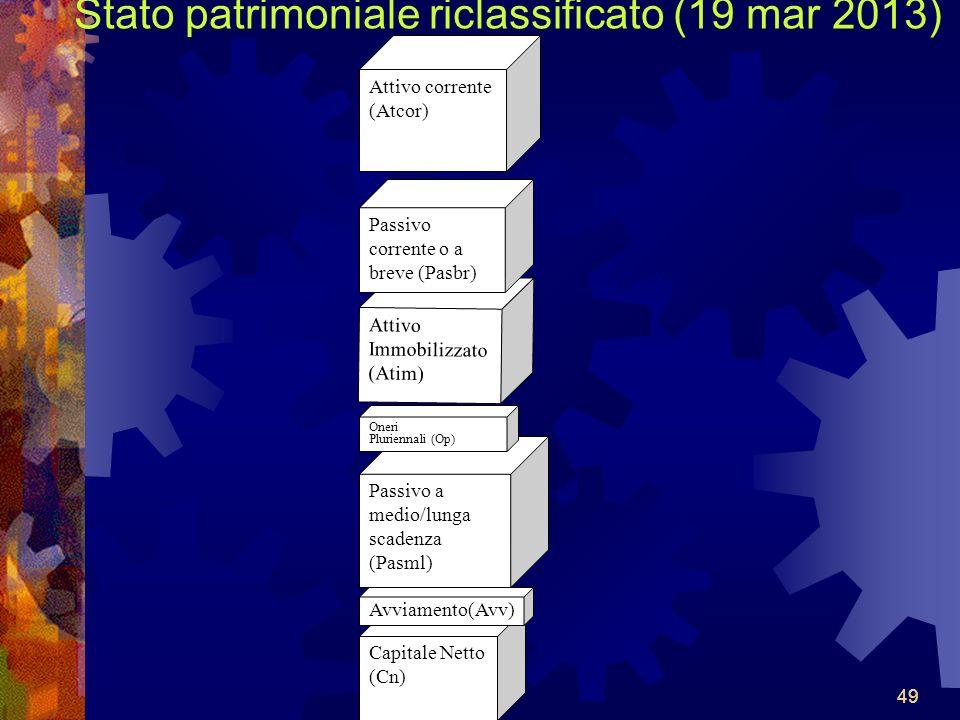 Stato patrimoniale riclassificato (19 mar 2013)